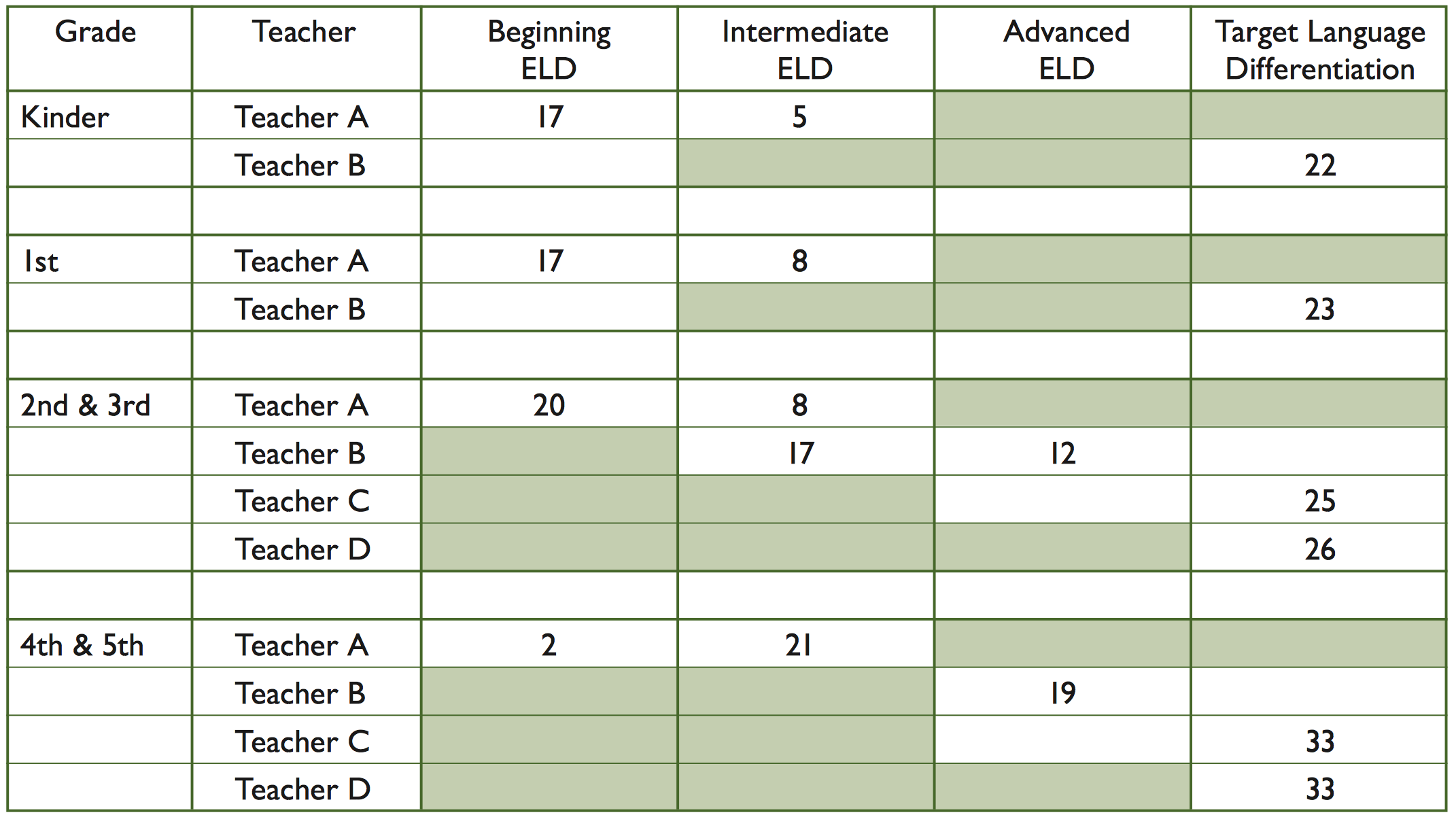 dual language program graph b