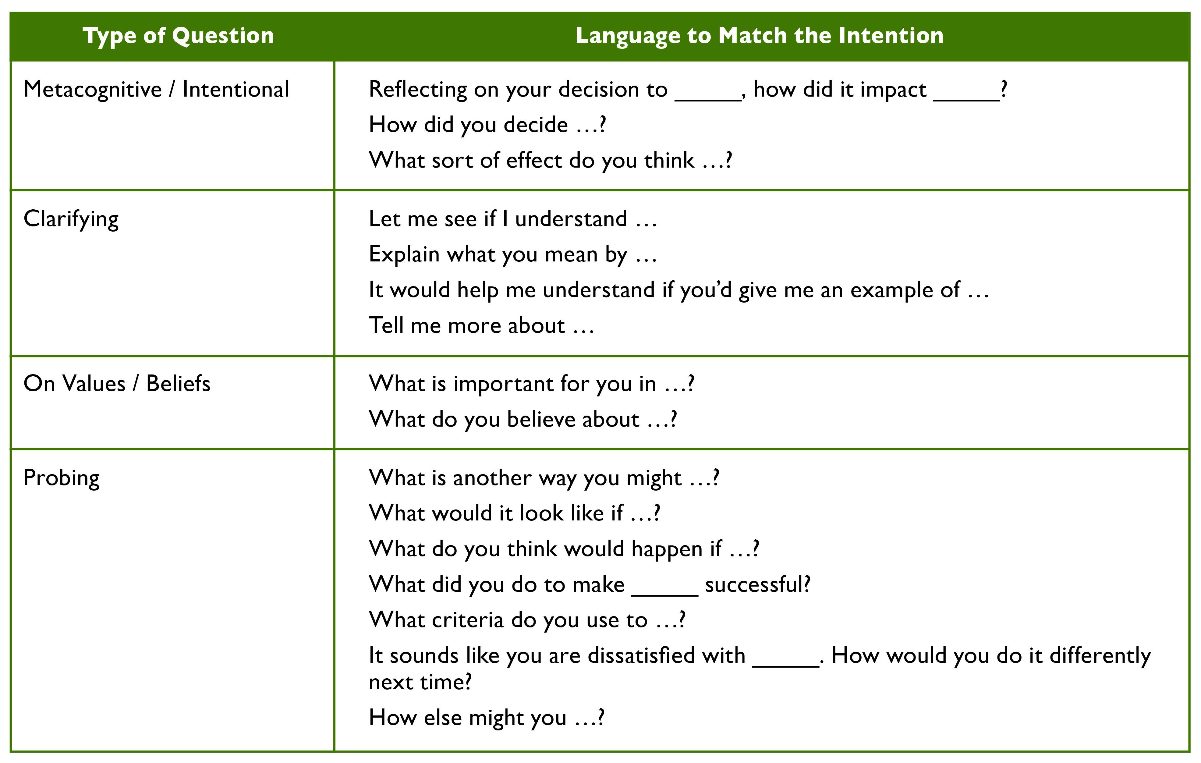 blog artful questioning chart1